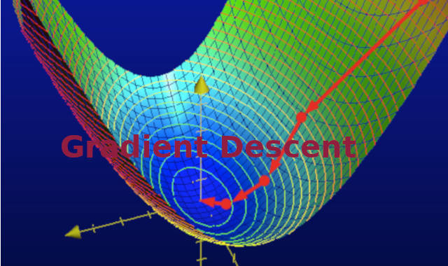 Friendly introduction to Gradient Descent with Logistic Regression